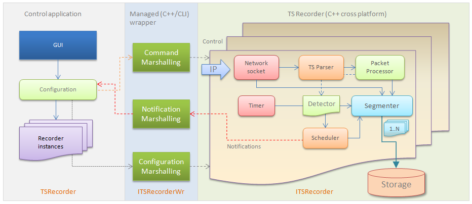 TSRecorder SDK