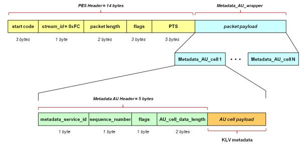 KLV encoded metadata in STANAG 4609 streams | ImpleoTV